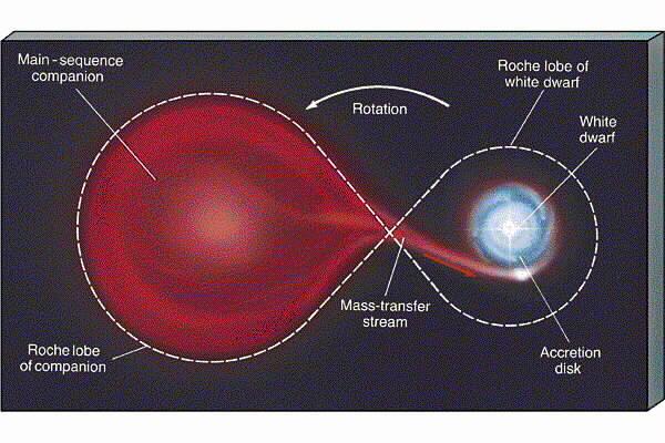 can a white dwarf explode - photo #7