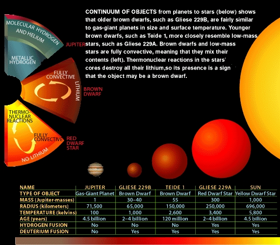 (image from my Scientific American article on brown dwarfs ...